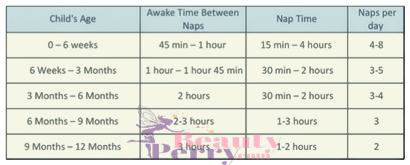 1 Yaşındaki Bebeğin Uyku Düzeni
